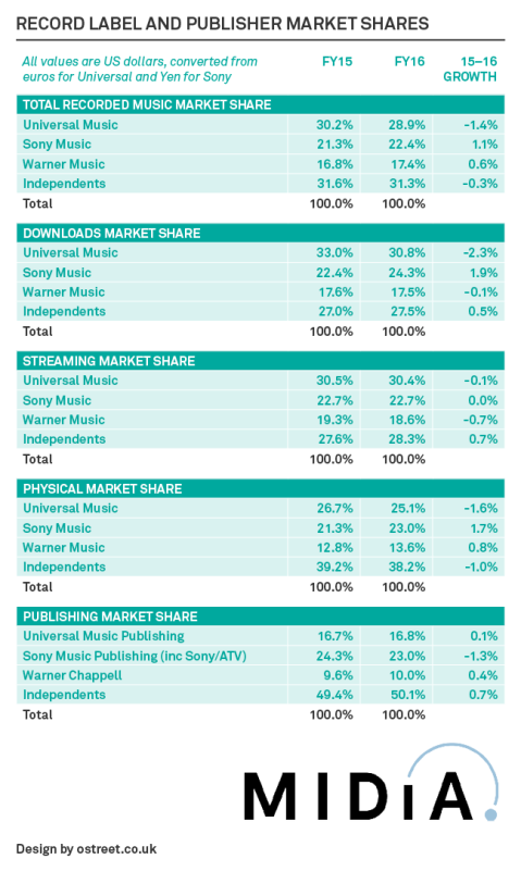 midia-research-recorded-music-market-shares-2016
