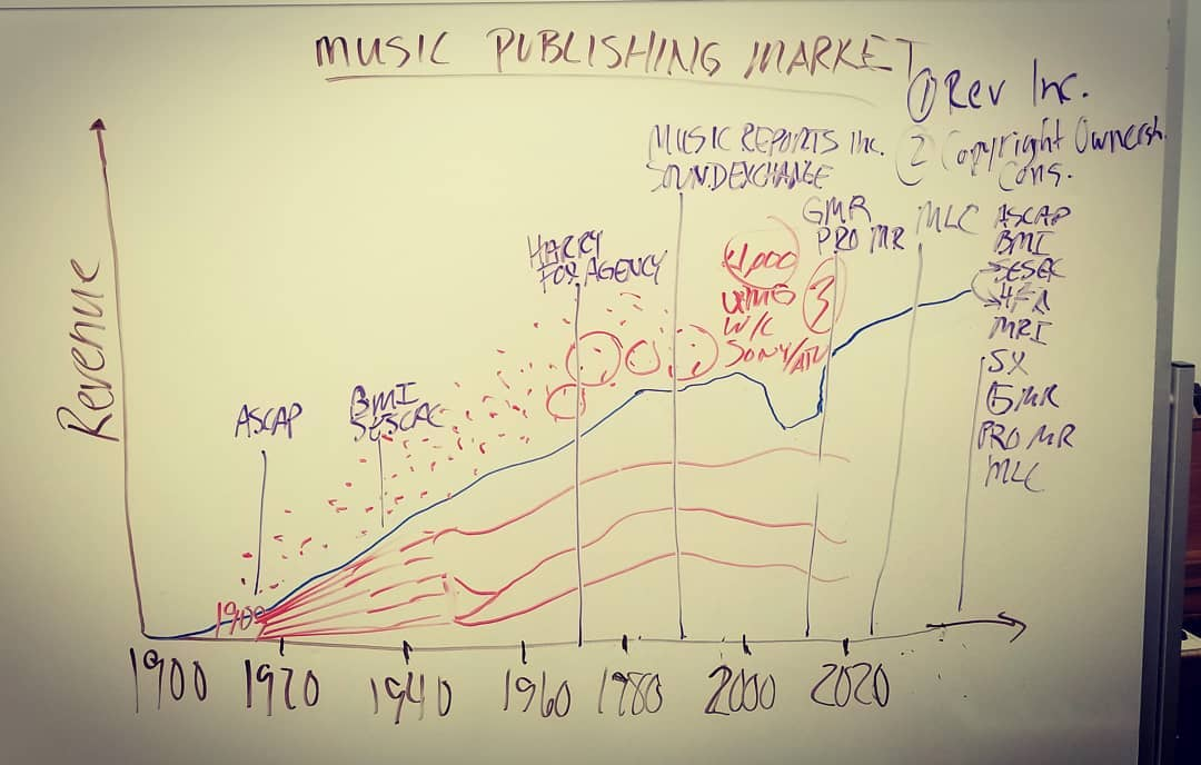 united states music publishing market music licensing rights administration royalty ecosystem
